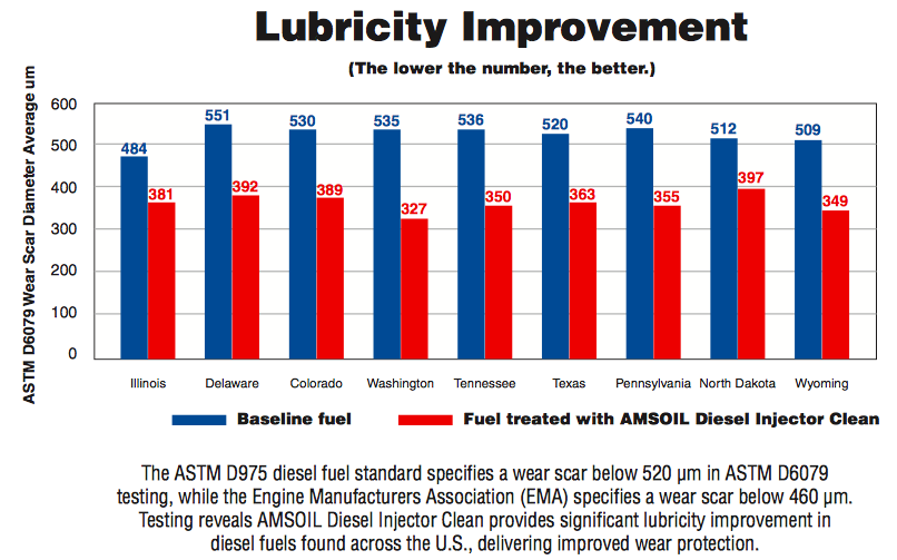 diesel additive proven to improve lubricity